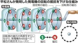 磁力抵抗ゼロの発電機