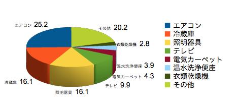 家庭内の電気消費量