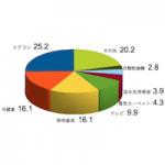 1.家庭内の主な電気消費量の割合