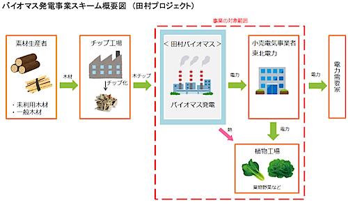 田村プロジェクト